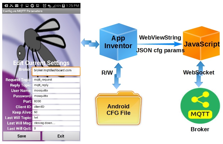 Internet of Home Things » Tag » App Inventor MQTT
