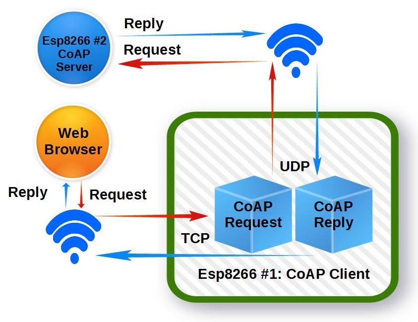 coap_client