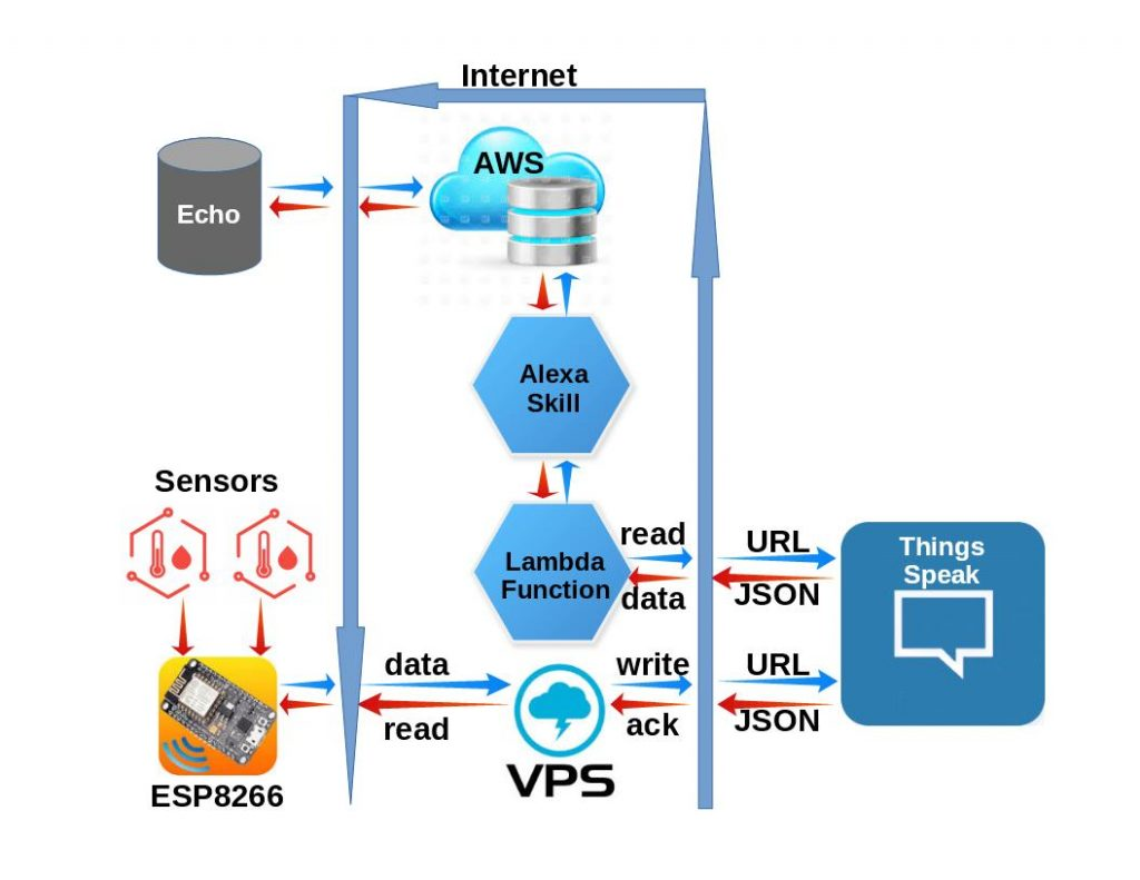 Internet of Home Things » Category » Internet of Things